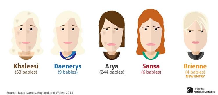 En Inglaterra nombran bebés inspirados en Game of Thrones